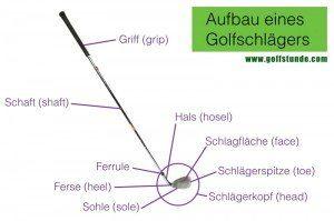 Aufbau eines Golfschlägers