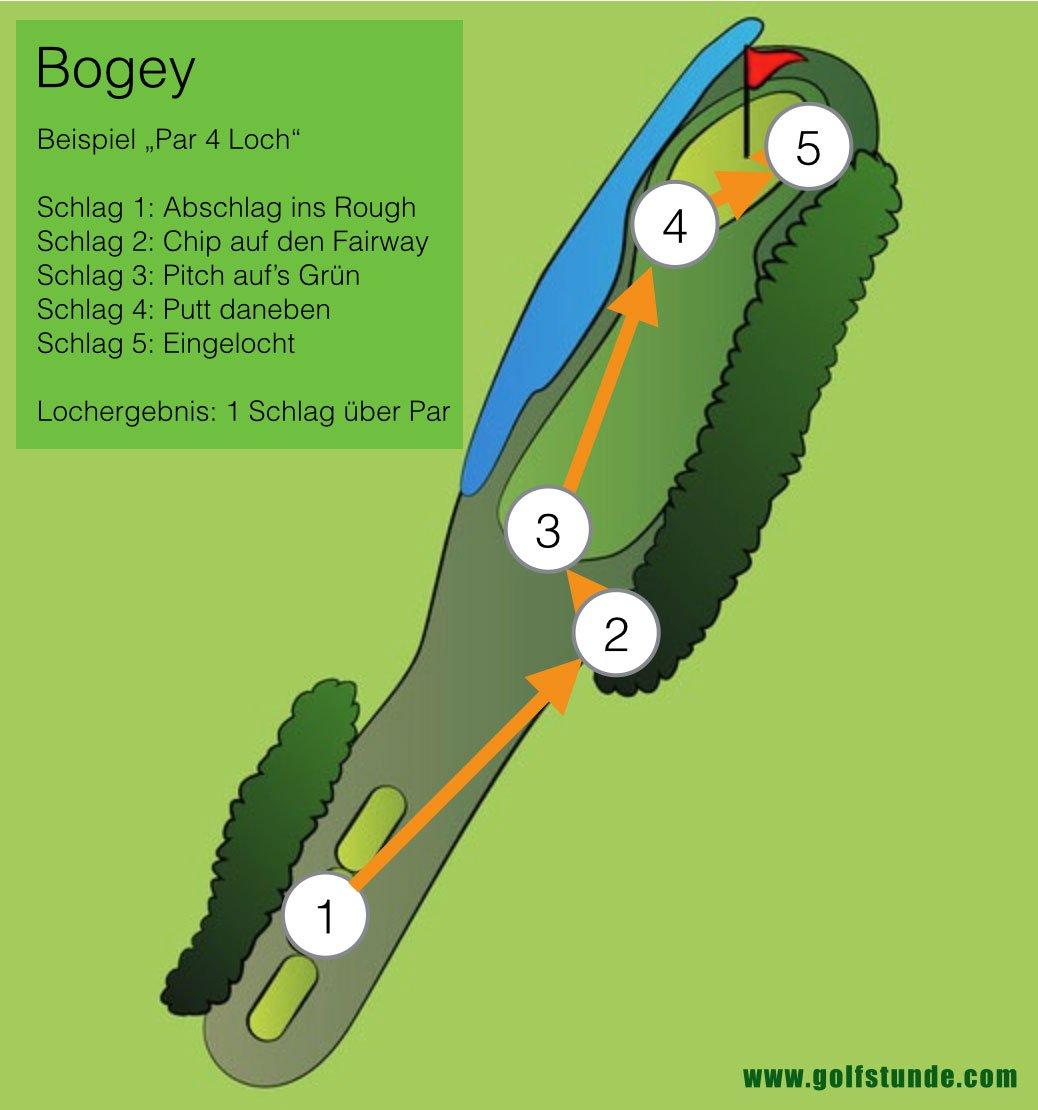 Ein Schlag über Par Golf