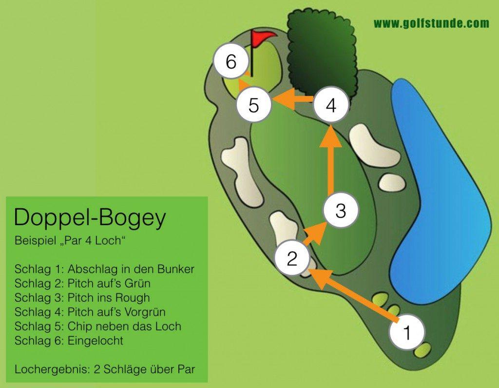 Doppel-Bogey (2 Schläge über Par)
