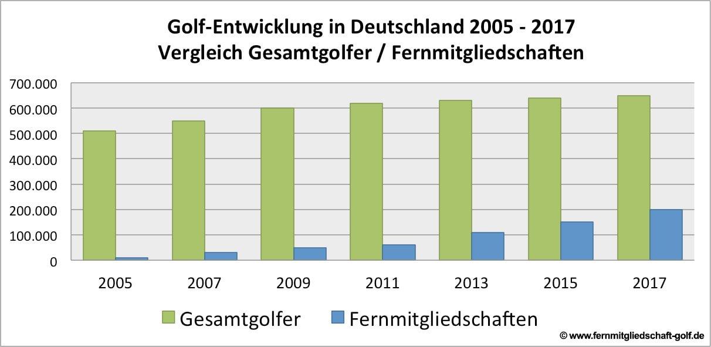 entwicklung golf fernmitgliedschaft - Fernmitgliedschaft – Ratgeber zur flexiblen Form der Golfmitgliedschaft