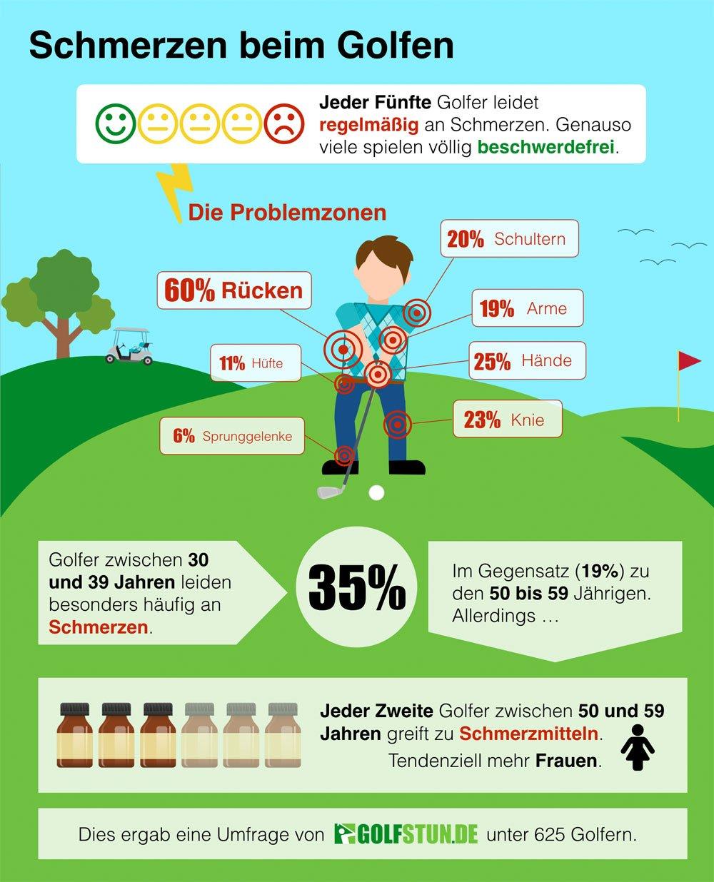Infografik: Schmerzen beim Golf