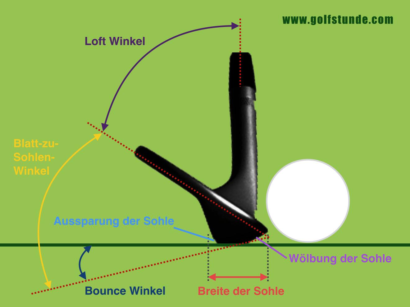 Loft, Bounce und Sohlenform