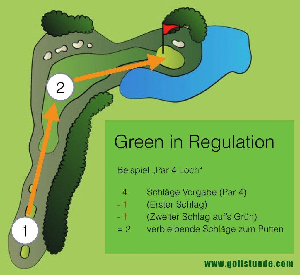Green in Regulation